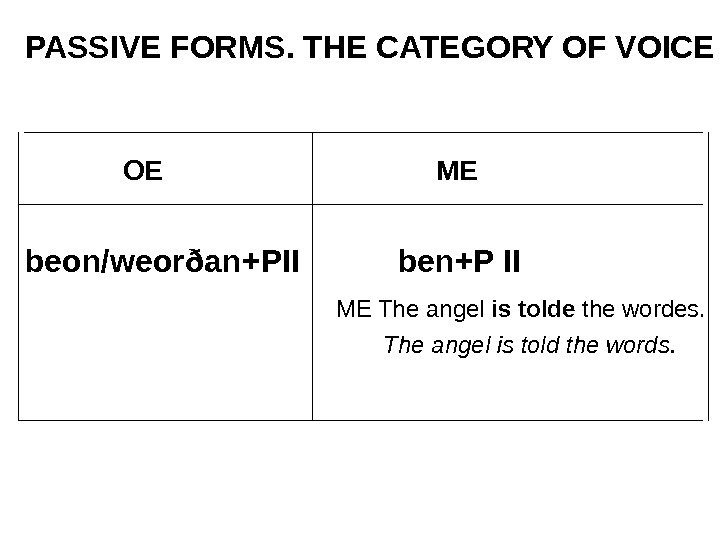 PASSIVE FORMS. THE CATEGORY OF VOICE    OE