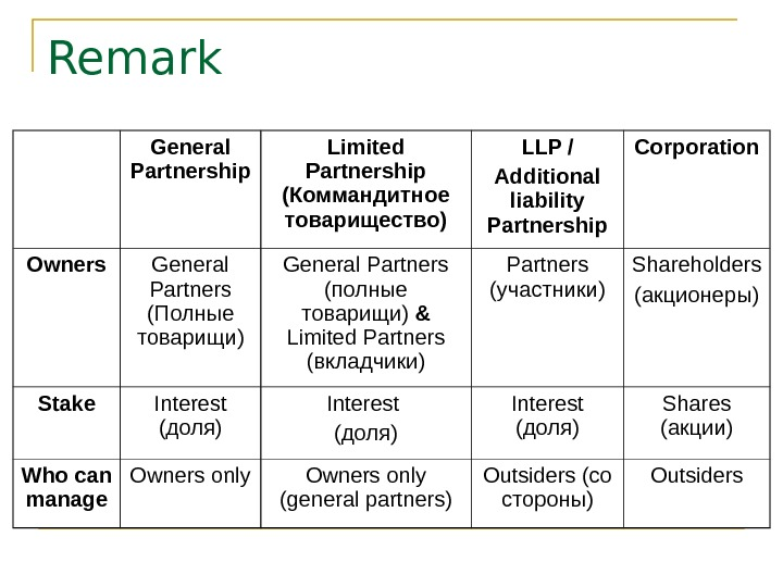 Remark General Partnership Limited Partnership  ( Коммандитное товарищество) LLP / Additional liability Partnership