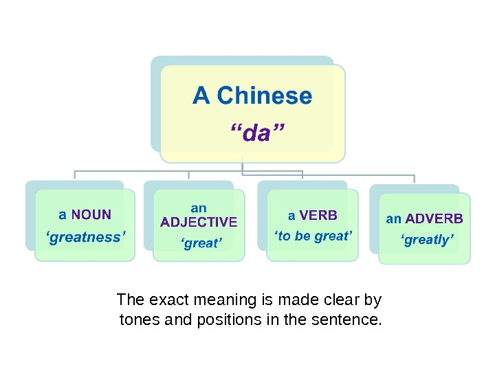 The exact meaning is made clear by tones and positions in the sentence.