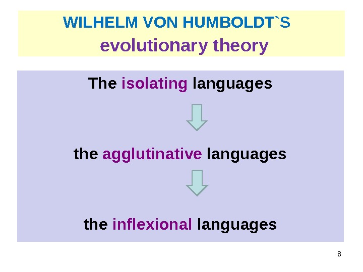 WILHELM VON HUMBOLDT`S evolutionary theory The isolating languages the agglutinative languages the inflexional languages 8