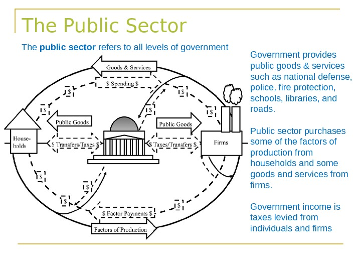 The Public Sector The public sector refers to all levels of government Government provides public goods