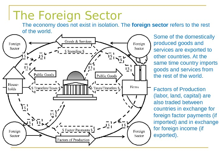 The Foreign Sector The economy does not exist in isolation. The foreign sector refers to the