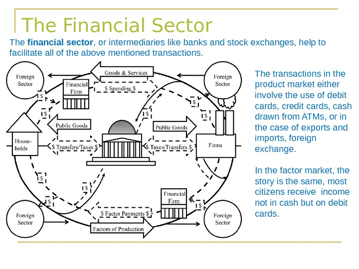 The Financial Sector The transactions in the product market either involve the use of debit cards,