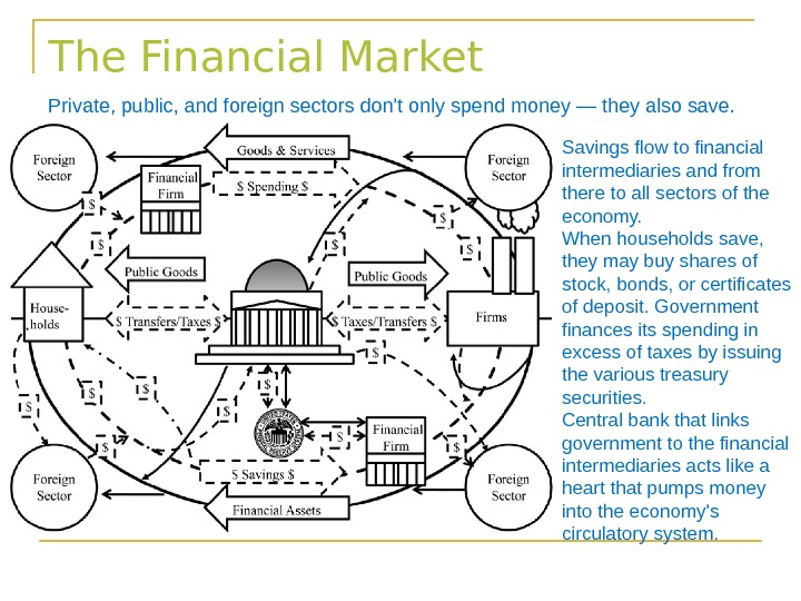 The Financial Market Private, public, and foreign sectors don't only spend money — they also save.