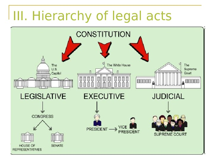 III. Hierarchy of legal acts