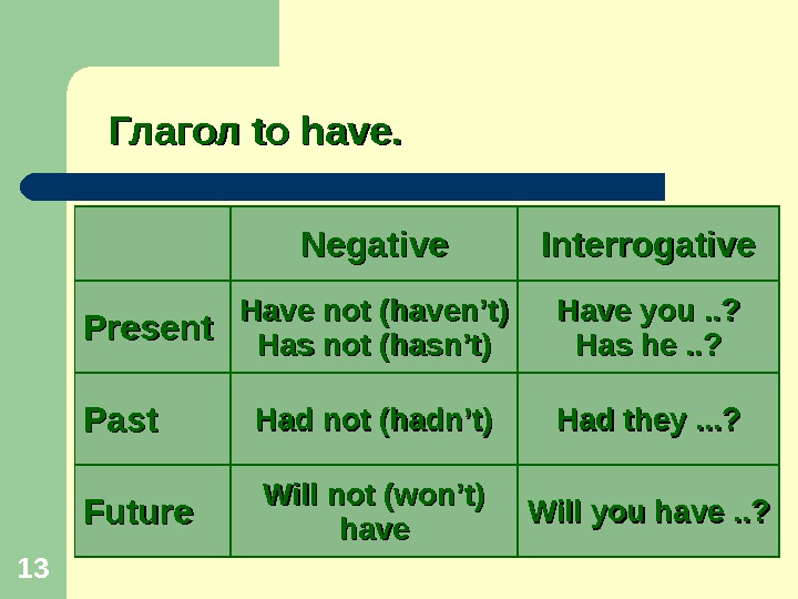 13 Глагол to have. Negative Interrogative Present Have not (haven't) Has not (hasn't) Have you. .