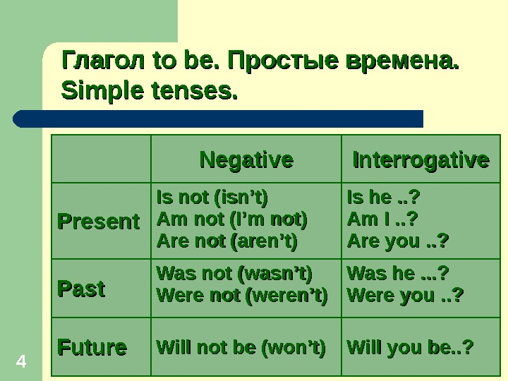 4 Глагол to be.  Простые времена.  Simple tenses. Negative Interrogative Present Is not (isn't)