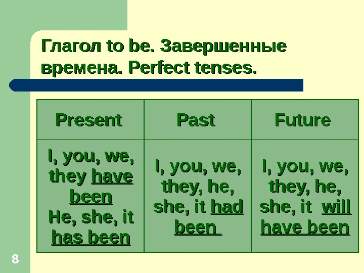 8 Глагол to be.  Завершенные времена.  Perfect tenses. Present Past Future I, you, we,