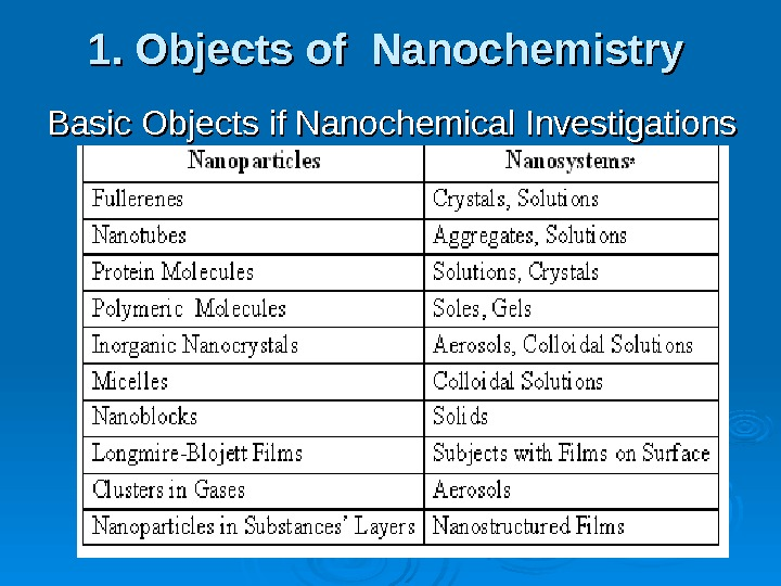 1. Objects of Nanochemistry Basic Objects if Nanochemical Investigations
