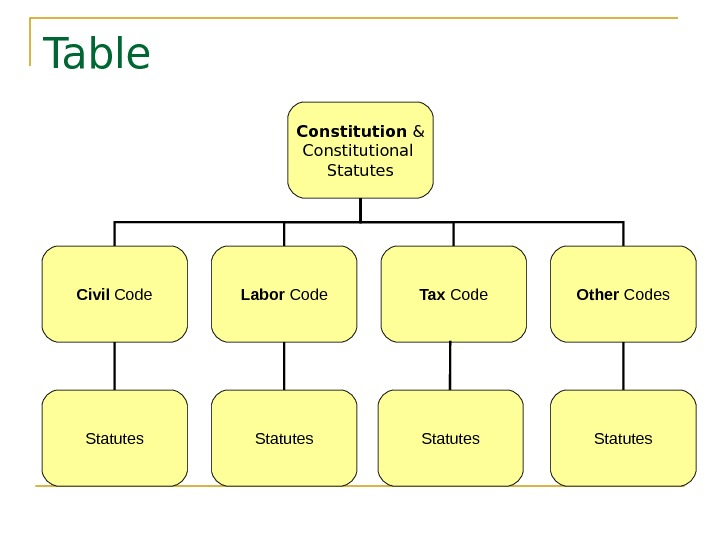 Table  Constitution & Constitutional Statutes Civil Code Labor Code Tax Code Other Codes