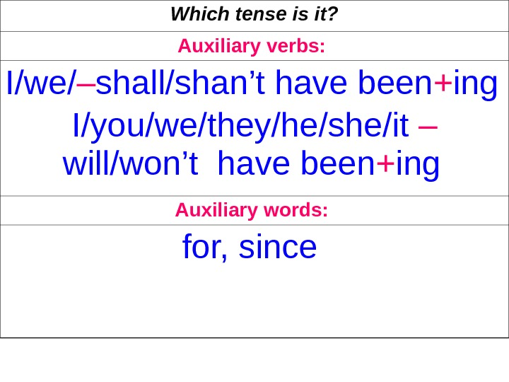 Which tense is it? Auxiliary verbs:  I/we/ – shall/shan't have been + ing