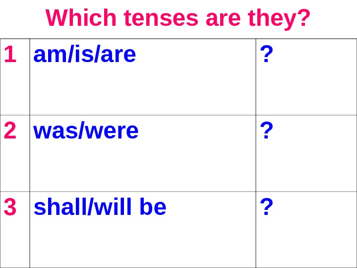 Which tenses are they? 1 am/is/are ? 2 was/were ? 3 shall/will be ?