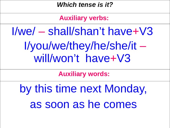 Which tense is it? Auxiliary verbs:  I/we/ – shall/shan't have + V 3
