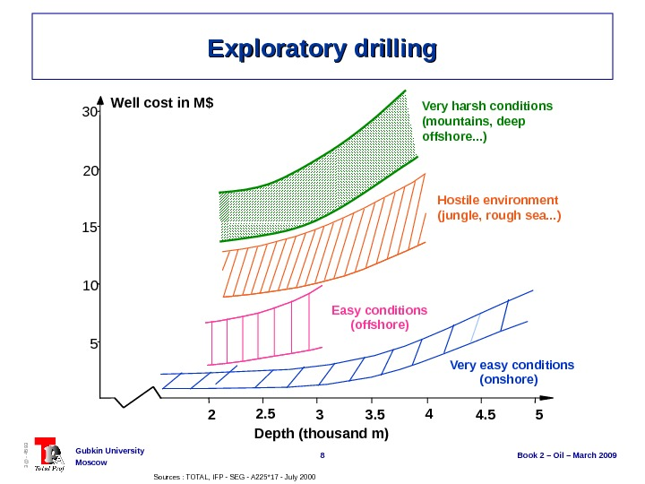 8 Book 2 – Oil – March 2009 Gubkin University Moscow 3@ - 4593 Exploratory drilling