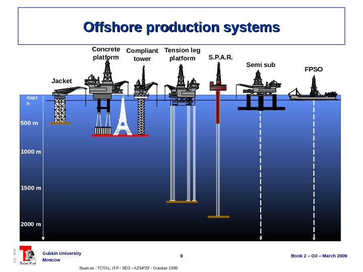 9 Book 2 – Oil – March 2009 Gubkin University Moscow 3@ - 4593 Offshore production