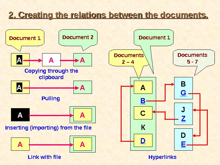 2. 2.  Creating  thethe  relations  between  the documents. .