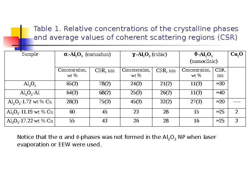 Table 1.  Relative concentrations of the crystalline phases and average values of coherent scattering regions