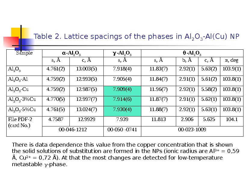 Table 2.  Lattice spacings of the phases in Al 2 O 3 -Al(Cu) NP Sample