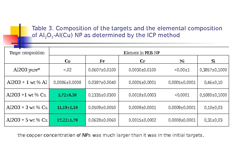 Table 3.  Composition of the targets and the elemental composition of Al 2 O 3