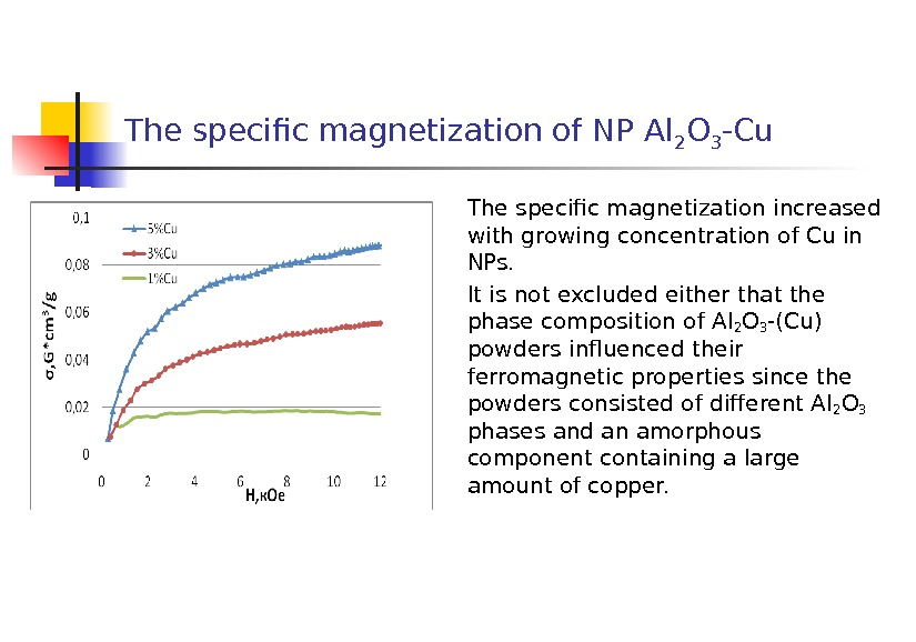 The specific magnetization of NP Al 2 O 3 -Cu The specific magnetization increased with growing