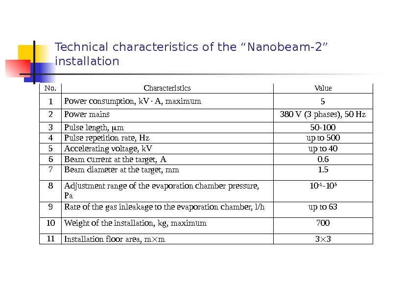 "Technical characteristics of the ""Nanobeam-2"" installation No. Characteristics Value 1 Power consumption, k. V A, maximum"