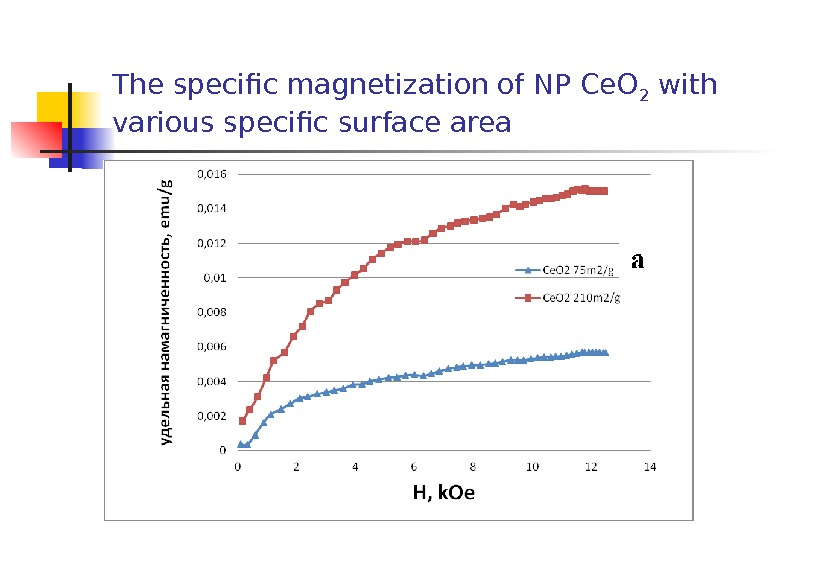 The specific magnetization of NP Ce. O 2 with various specific surface area
