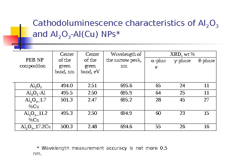 Cathodoluminescence characteristics of Al 2 O 3  and Al 2 O 3 -Al(Cu) NPs* *
