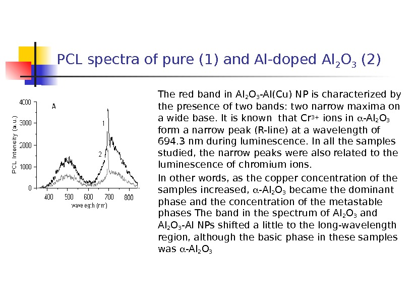 PCL spectra of pure (1) and Al-doped Al 2 O 3 (2) The red band in