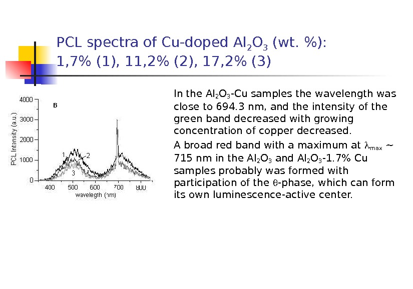 PCL spectra of Cu-doped Al 2 O 3 (wt. ): 1, 7 (1), 11, 2 (2),