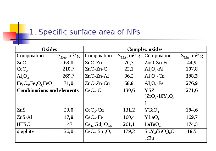 1. Specific surface area of NPs Oxides Complex oxides С omposition S SSA , m 2
