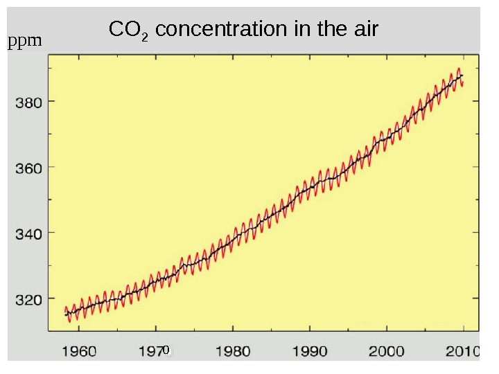 CO 2 concentration in the air 0 ppm