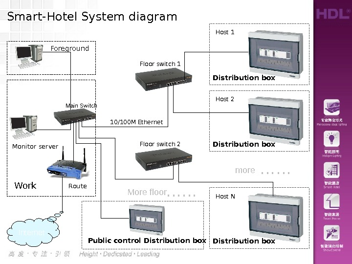 Main Switch Route. Work. Monitor server Internet. Smart-Hotel System diagram Floor switch 1 Distribution box Host