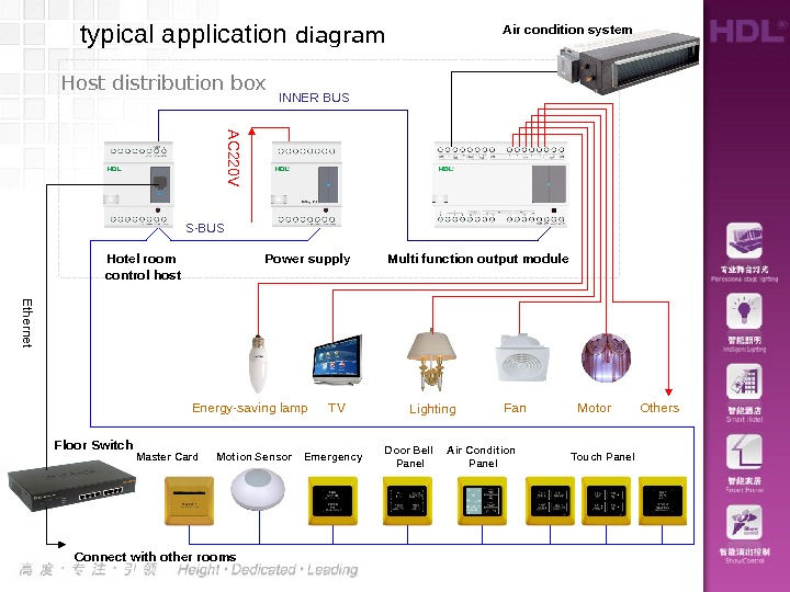 typical application diagram Touch Panel. Master Card Door Bell Panel. Emergency. AC 220 VPower supply Multi