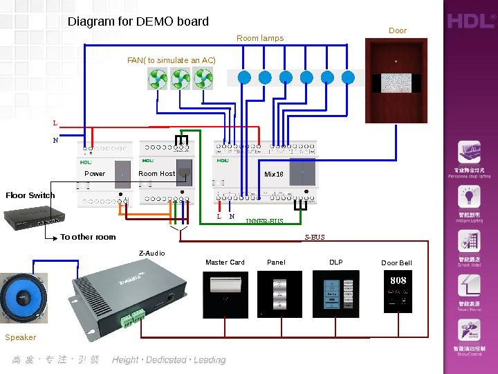Diagram for DEMO board L N INNER-BUS S-BUS Master Card Panel DLPZ-Audio Mix 18 Room lamps