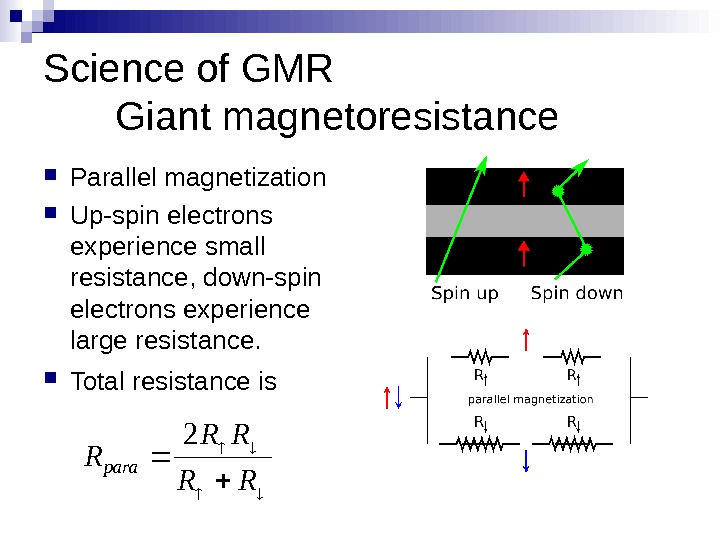 Science of GMR Giant magnetoresistance Parallel magnetization Up-spin electrons experience small resistance, down-spin electrons