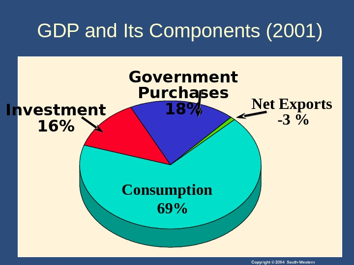 Copyright © 2004 South-Western. GDP and Its Components (2001) Consumption  69Government Purchases 18 Net Exports