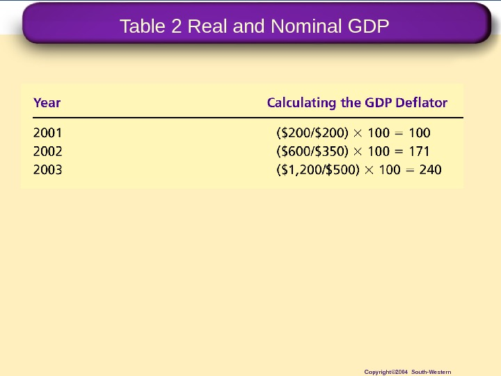 Table 2 Real and Nominal GDP Copyright© 2004 South-Western