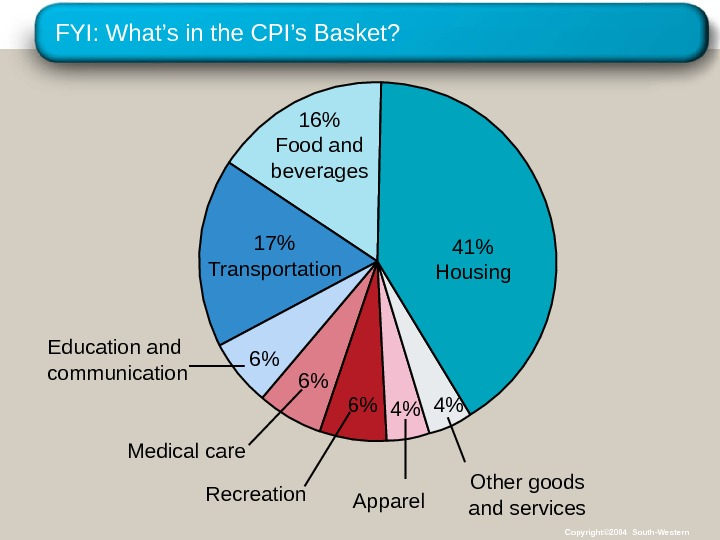 FYI: What's in the CPI's Basket? 16 Food and beverages 17 Transportation Medical care 6 Recreation