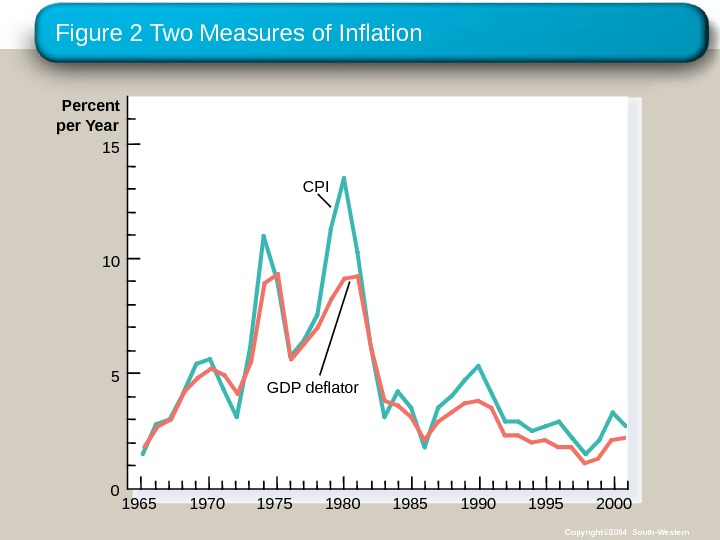 Figure 2 Two Measures of Inflation 1965 Percent per Year 15 CPI GDP deflator 10 5