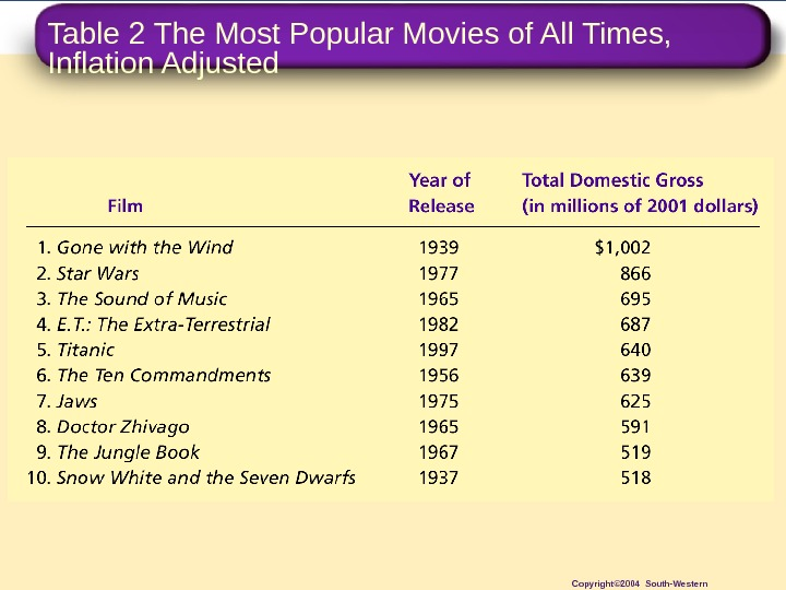 Table 2 The Most Popular Movies of All Times,  Inflation Adjusted Copyright© 2004 South-Western
