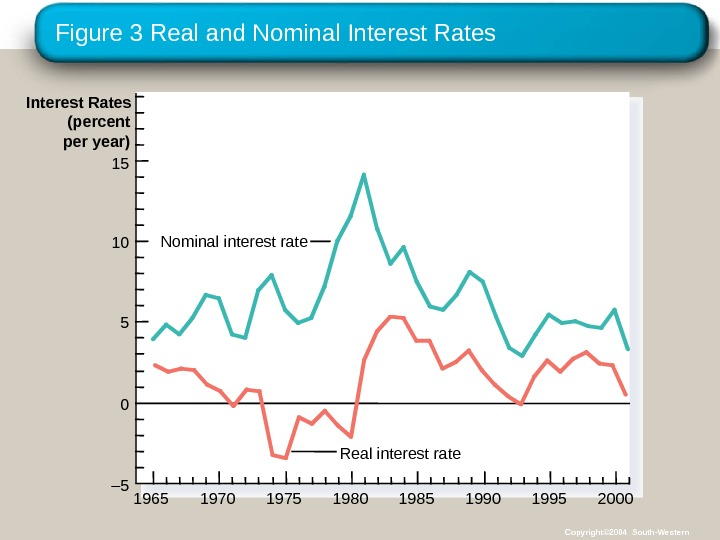 Figure 3 Real and Nominal Interest Rates 1965 Interest Rates (percent per year) 15 Real interest