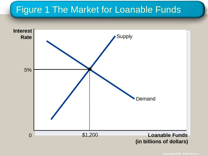 Figure 1 The Market for Loanable Funds (in billions of dollars)0 Interest Rate Supply Demand 5