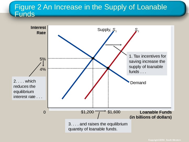 Figure 2 An Increase in the Supply of Loanable Funds (in billions of dollars)0 Interest Rate
