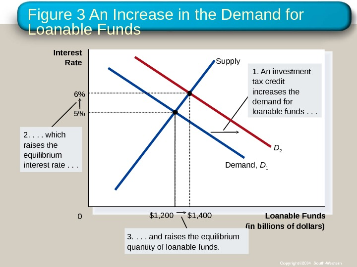 Figure 3 An Increase in the Demand for Loanable Funds (in billions of dollars)0 Interest Rate