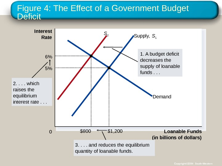 Figure 4: The Effect of a Government Budget Deficit Loanable Funds (in billions of dollars)0 Interest