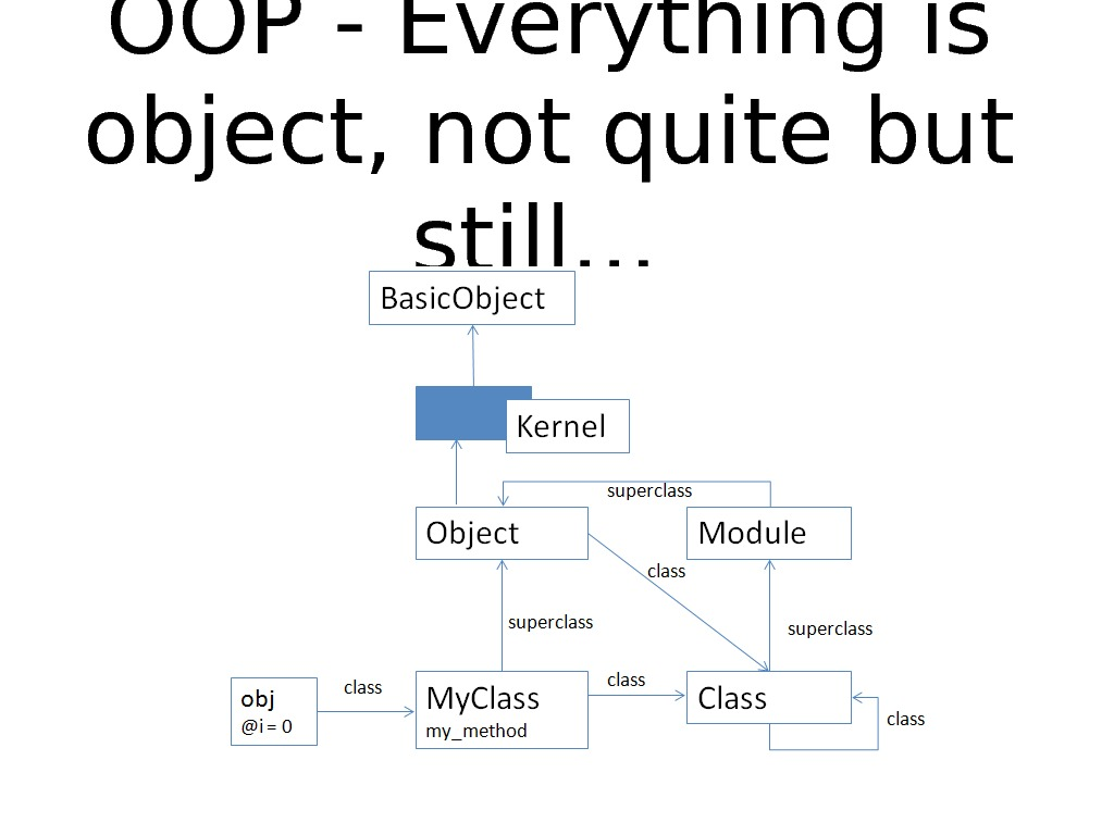 OOP - Everything is object, not quite but still. . .