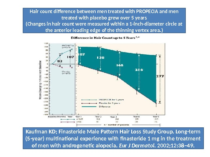 Hair count difference between men treated with PROPECIA and men treated with placebo grew over 5