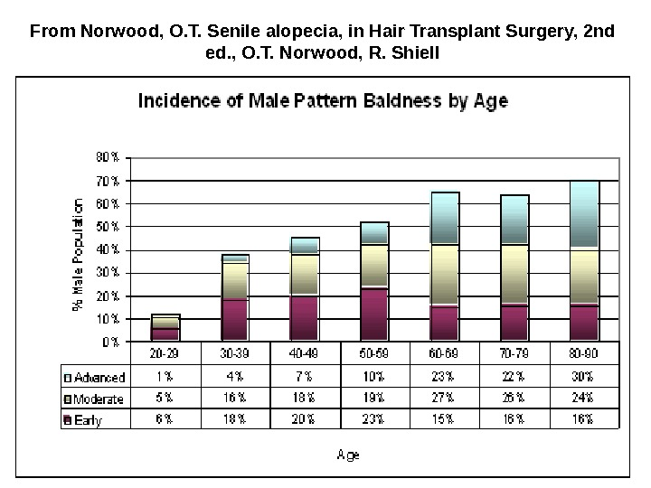 From Norwood, O. T. Senile alopecia, in Hair Transplant Surgery, 2nd ed. , O. T. Norwood,