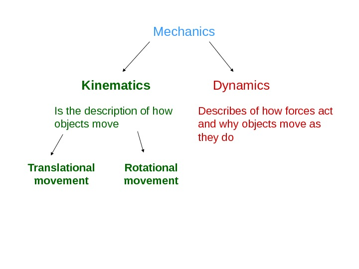 Mechanics Kinematics Dynamics Is the description of how objects move Describes of how forces act and