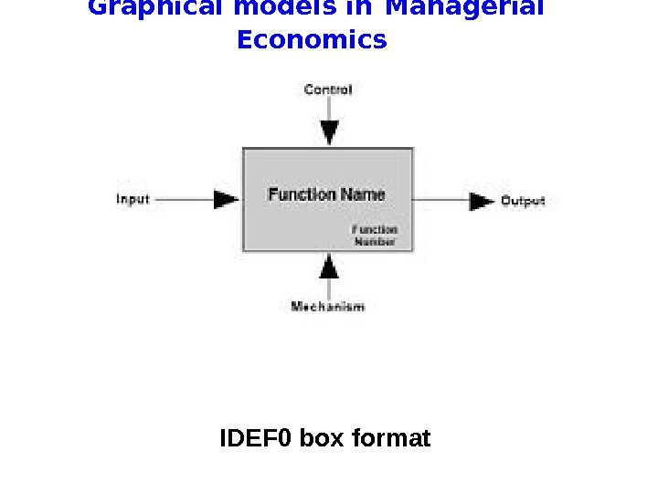 Graphical models in  Managerial Economics IDEF 0 box format